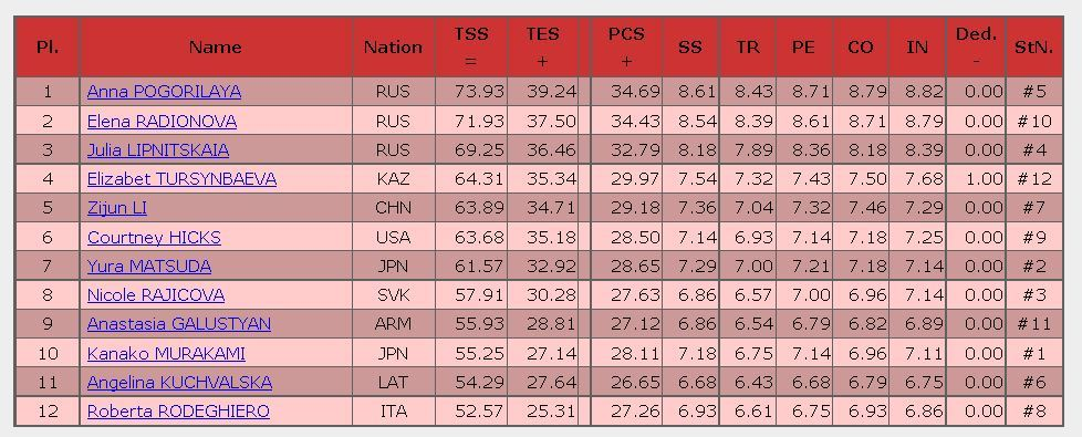 2016 rostelecom cup SP result ladies