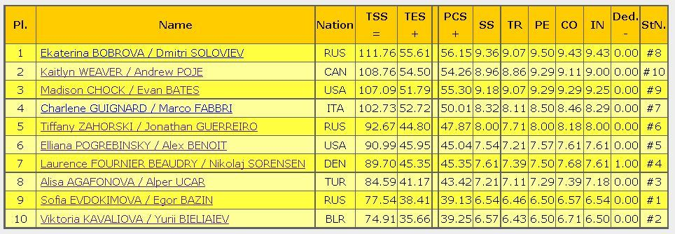 2016 rostelecom cup FD result ice dance