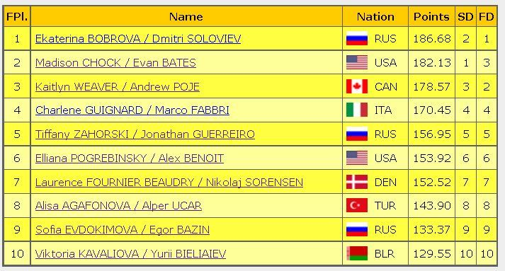 2016 rostelecom cup final result ice dance