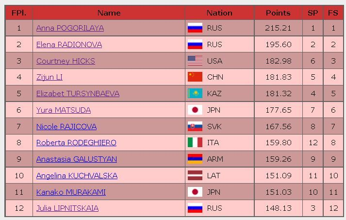 2016 rostelecom cup final result ladies