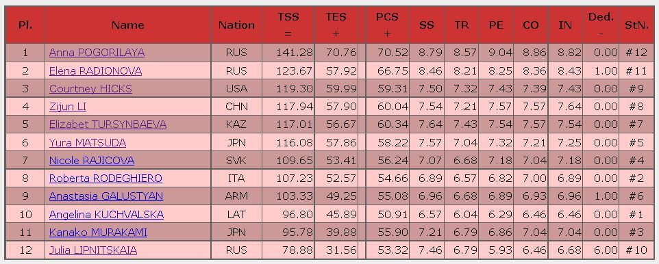 2016 rostelecom cup FS result ladies