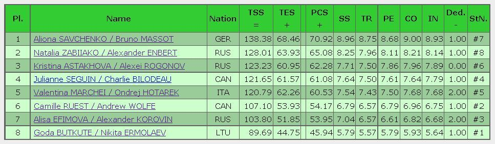 2016 rostelecom cup FS result pairs