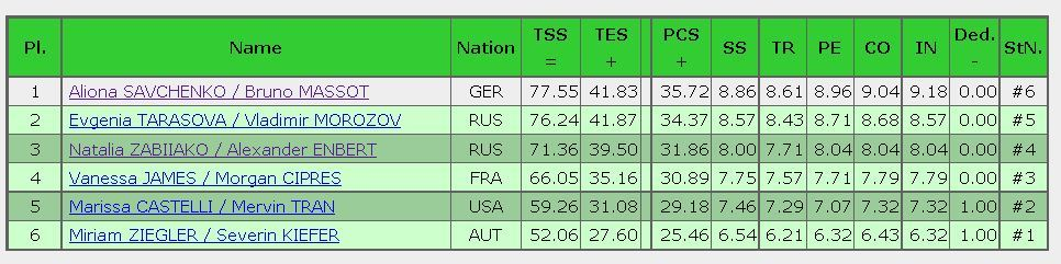 2016 Trophee de France SP result pairs