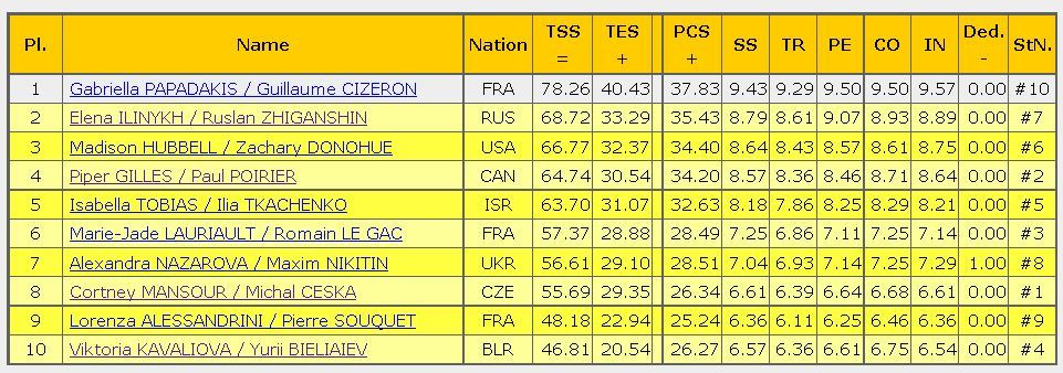 2016 Trophee de France SD result ice dance