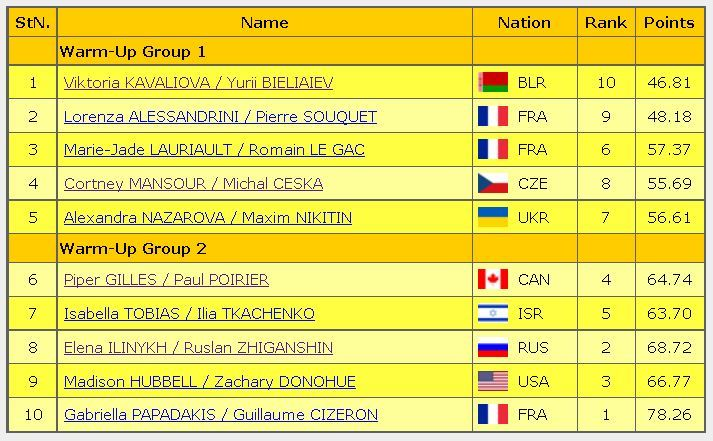 2016 Trophee de France FD starting order ice dance