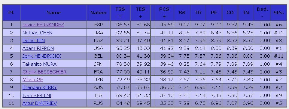2016 Trophee de France sp result men