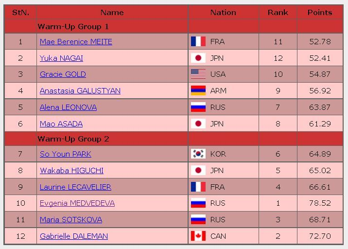 2016 trophee de France FS starting order ladies