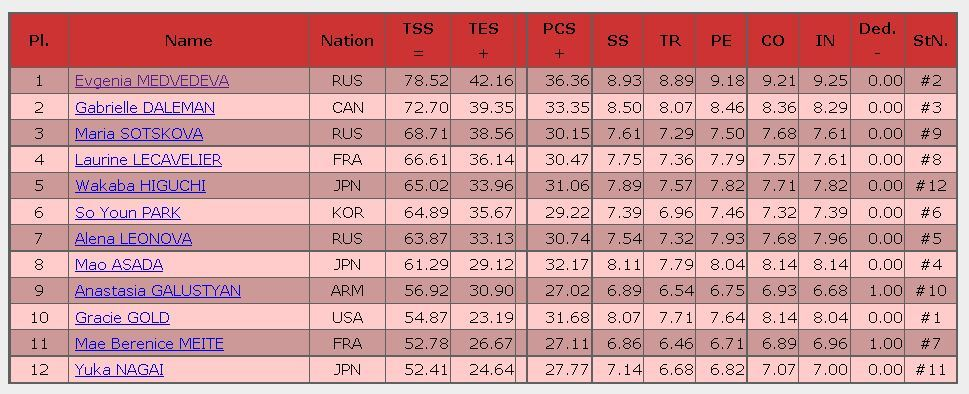 2016 trophee de France SP result ladies