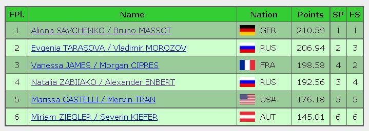 2016 Trophee de France final result pairs