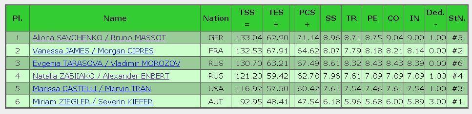 2016 Trophee de France FS result pairs