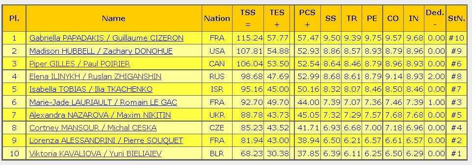 2016 Trophee de France FD result ice dance