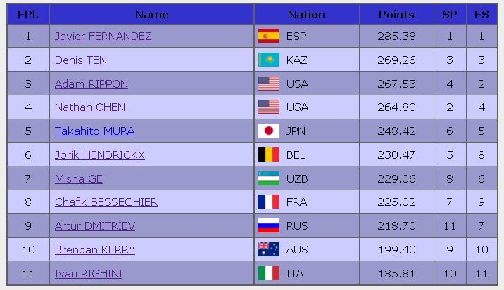 2016 trophee de France final result men