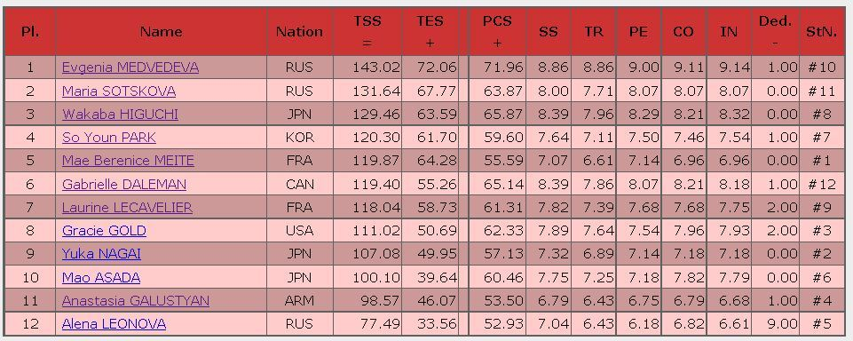 2016 trophee de France FS result ladies