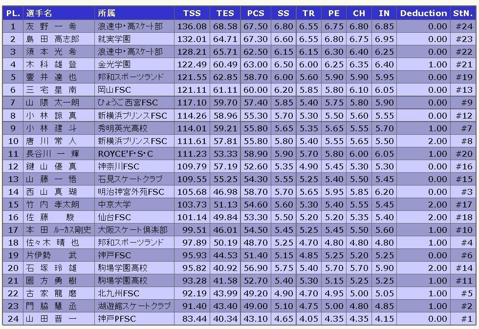 2016全日本ジュニア男子シングルFS結果