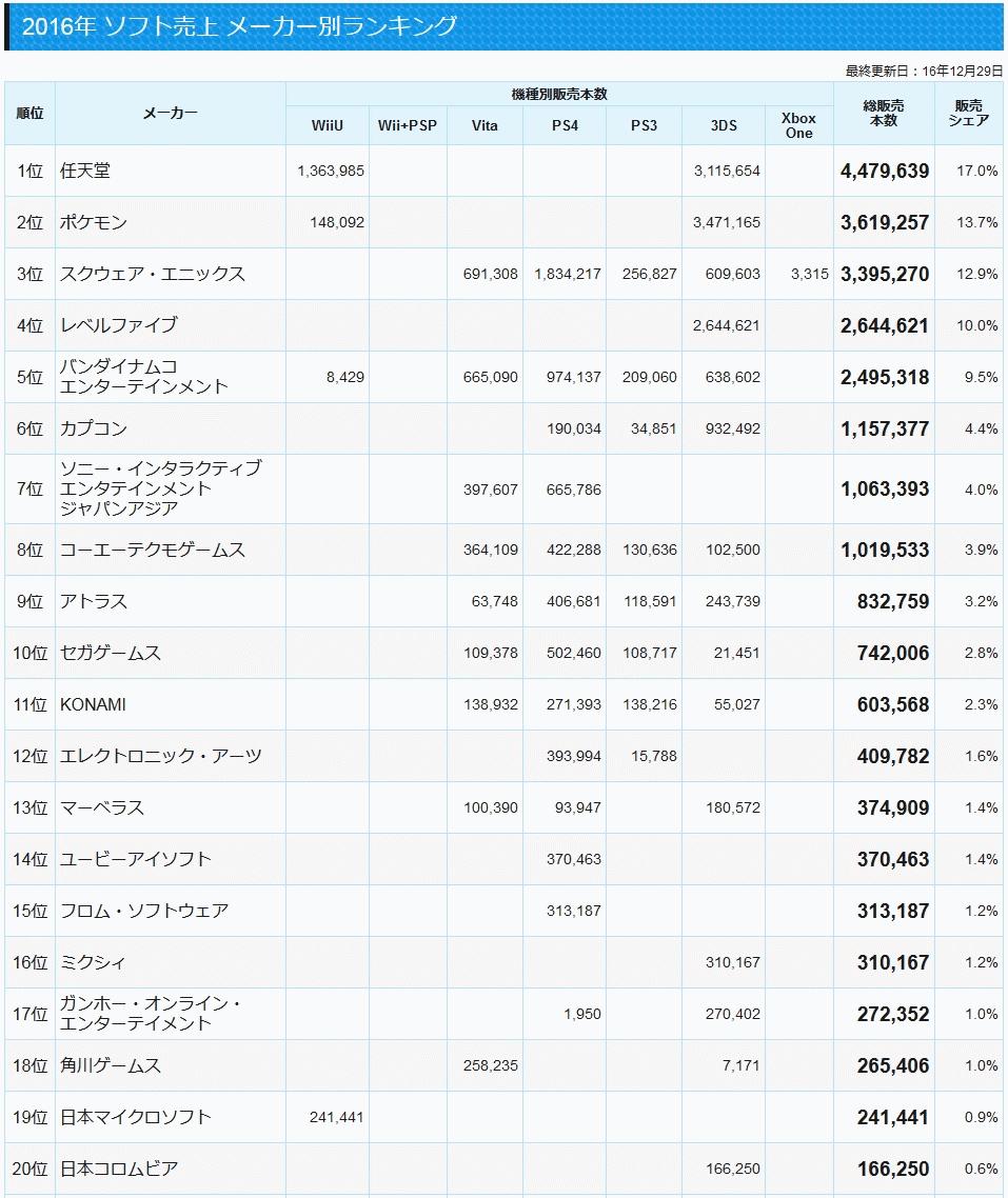 2016年 ソフト売上 メーカー別ランキング