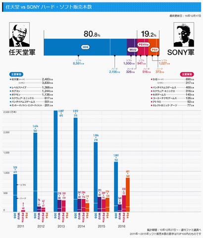 任天堂vsソニー売り上げ比較