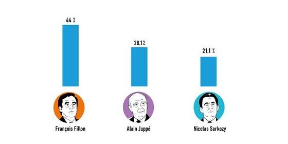 右派・中道大統領候補前選挙の第一回投票