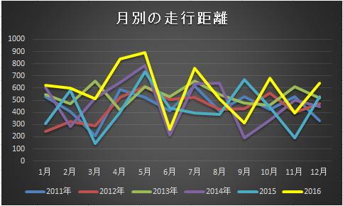 月別2016