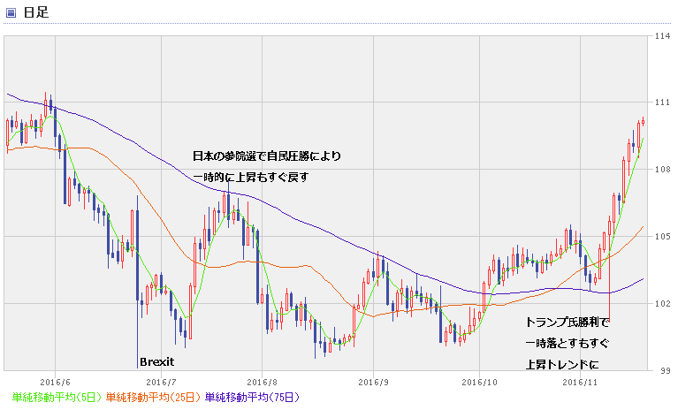 USD chart1611_2