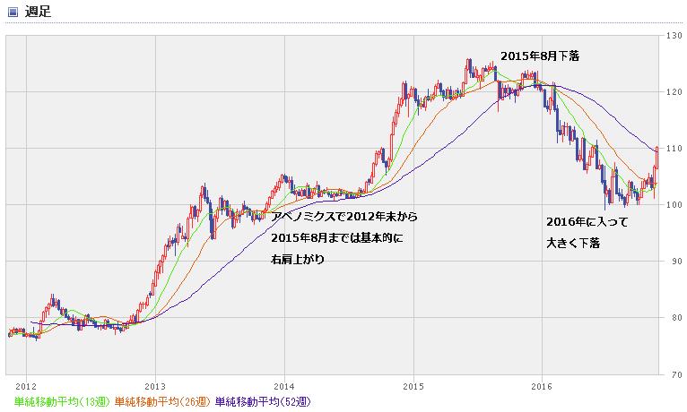USD chart1611_0