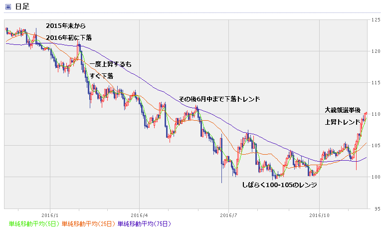 USD chart1611_1