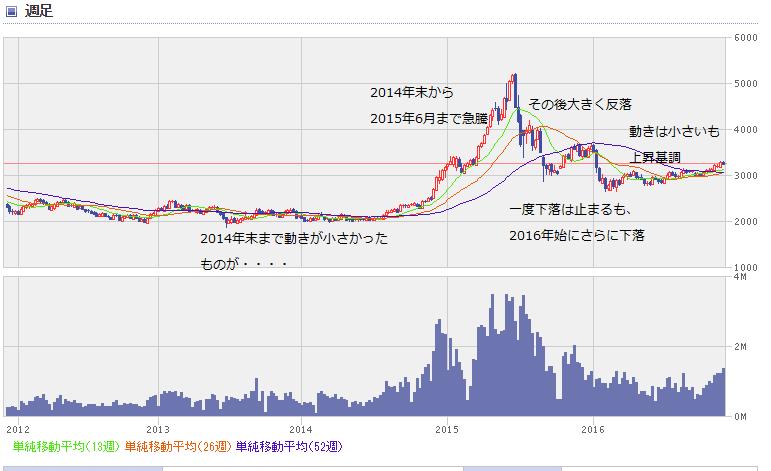 shanghai chart1612_0