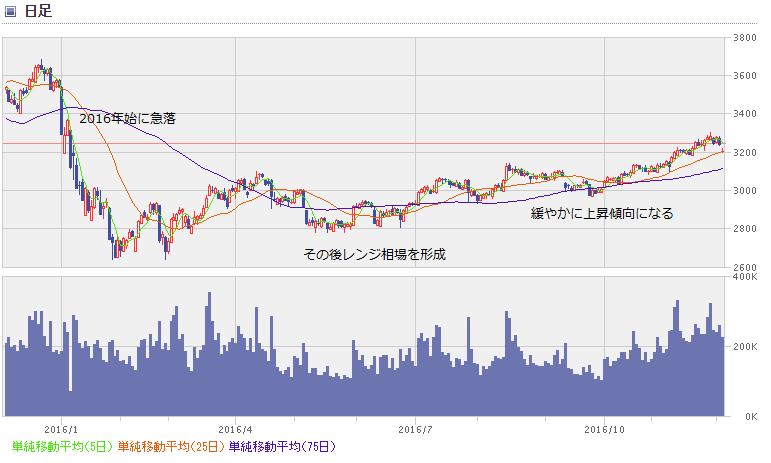 shanghai chart1612_1