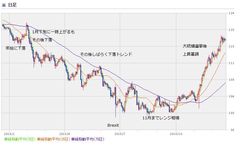 USD chart1612_1