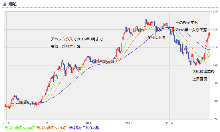 USD chart1612_0