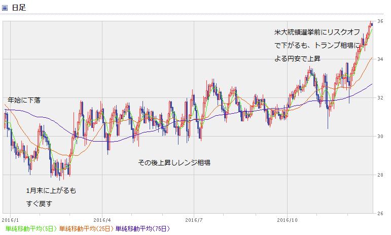 BRL chart1612_1