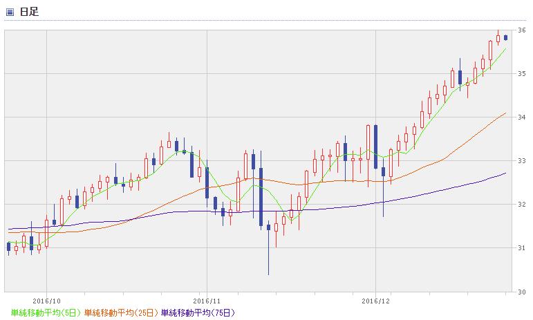 BRL chart1612_3