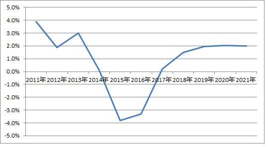 BRL GDP