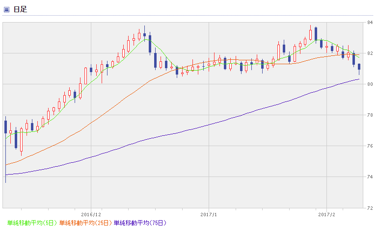 NZD chart1702_3