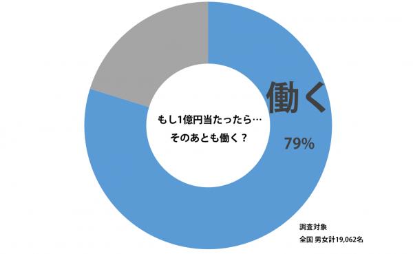 sirabee_1000million-yen_201506190800graph-600x369.png