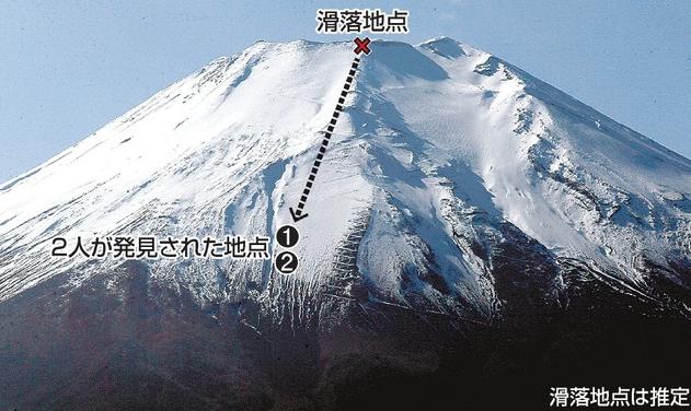 富士山滑落事故 広島グループ