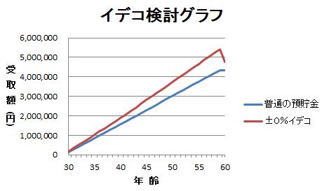 イデコグラフ2