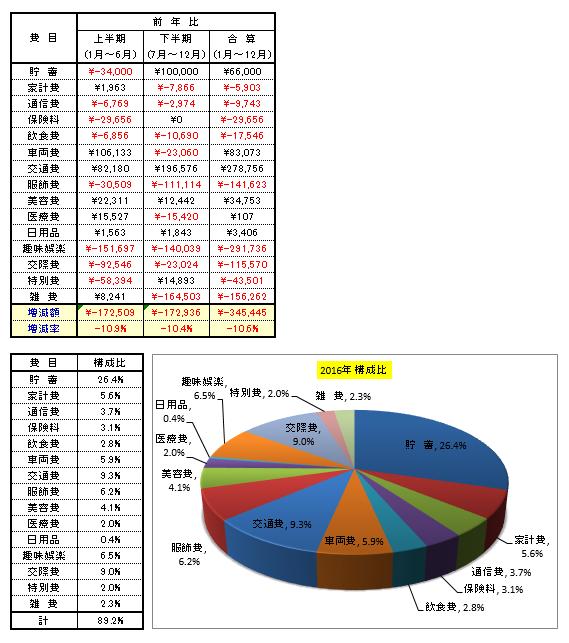 家計簿2016 決算