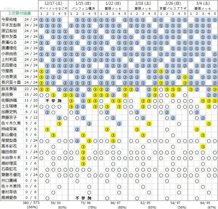 欅坂46 3rdシングル個別握手会 第3次完売状況
