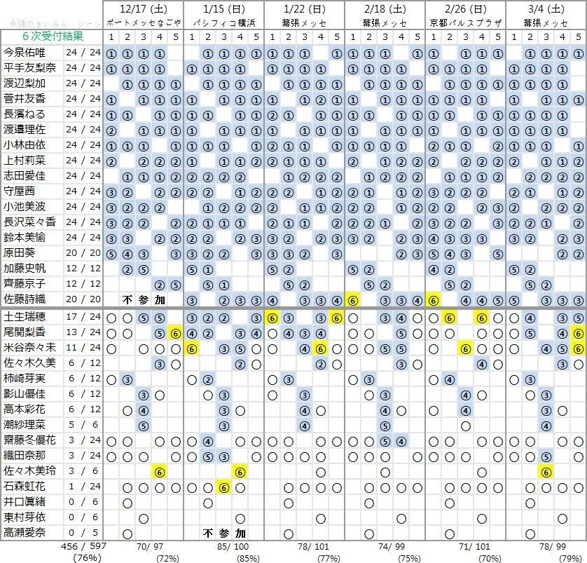 欅坂46 3rdシングル個別握手会 第6次完売状況