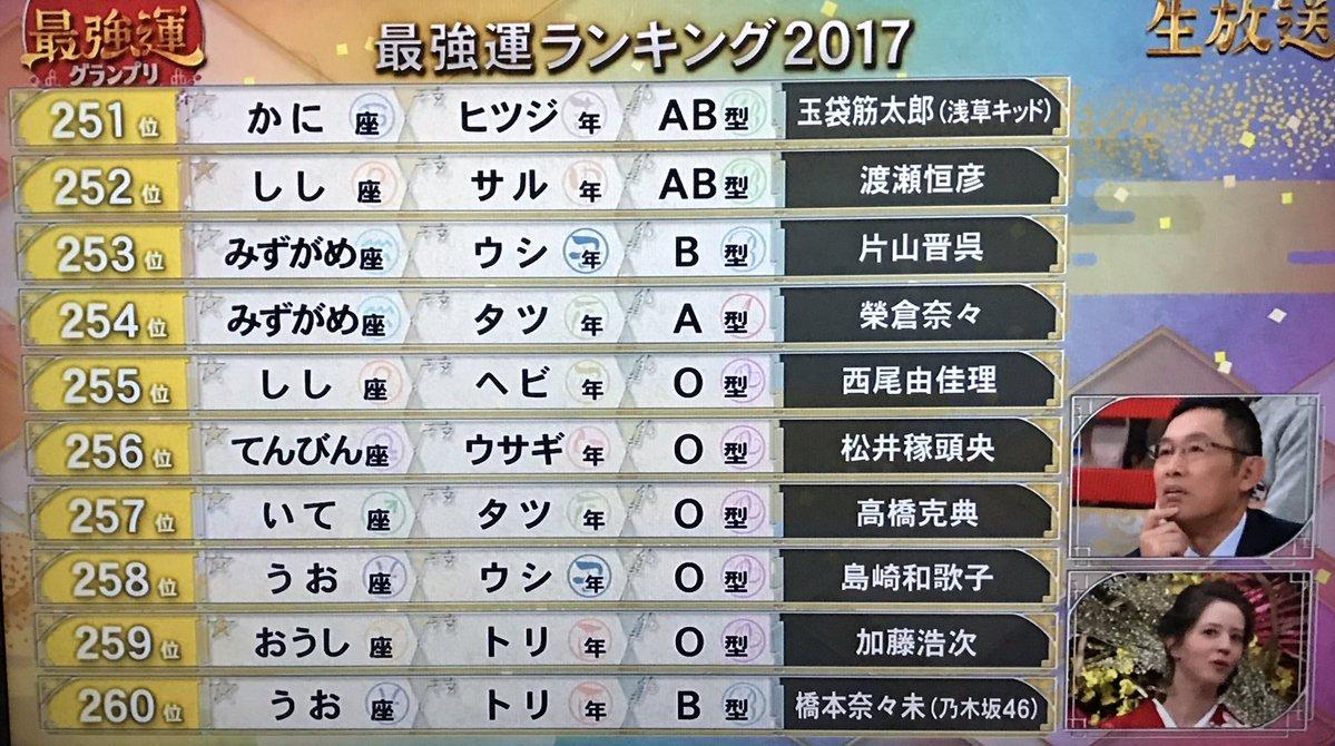 最強運ランキング2017 260位 橋本奈々未