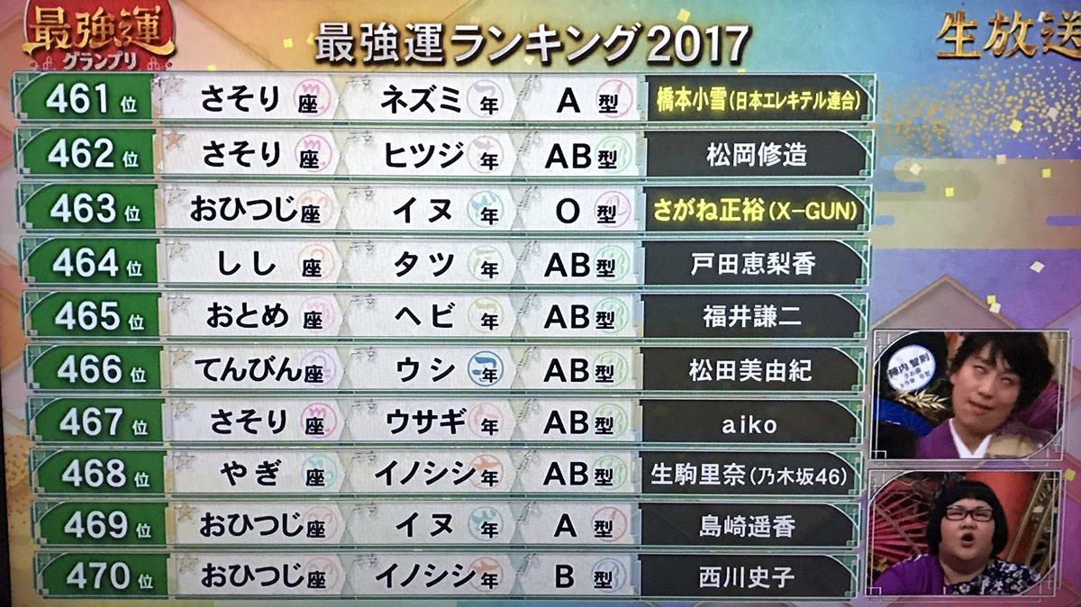 最強運ランキング2017 468位 生駒里奈