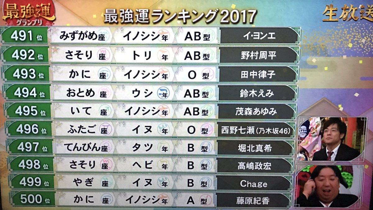 最強運ランキング2017 496位 西野七瀬