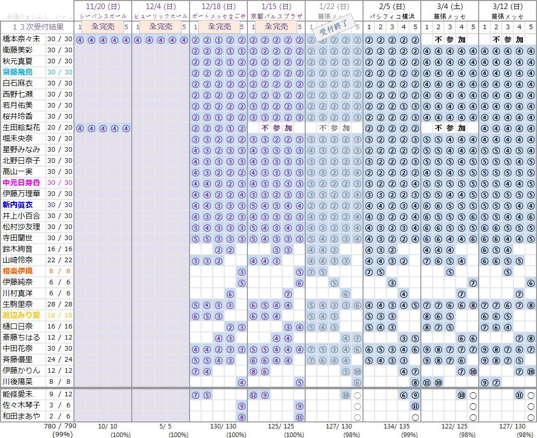 乃木坂46 16thシングル個別握手会 第13次完売状況