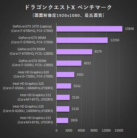 468_日本HPノートPC_ドラクエXベンチ_161127