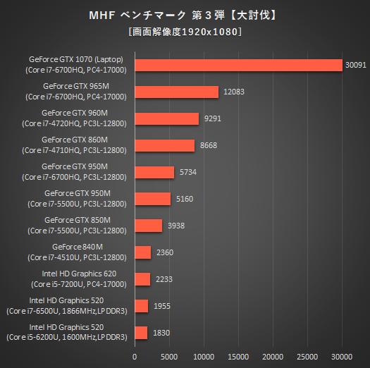 525_ノートPC_グラフィックス性能比較_MHF_170126_01a