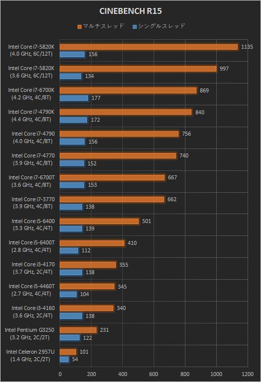 525_デスクトップPC_プロセッサー性能比較_CINEBENCH R15_170126_01a