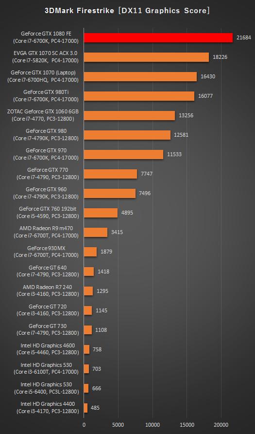 525_デスクトップPC_グラフィックス性能比較_3D MARK_170127_01a