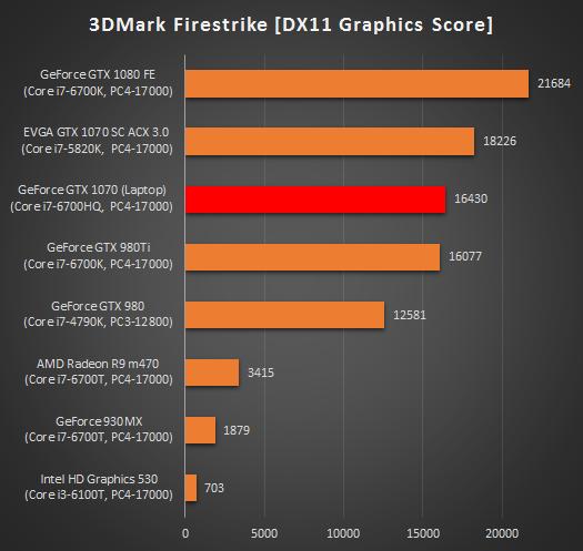 525_ノートPC_GTX 1060 1070グラフィックス性能比較_FireStrike_170204_01a