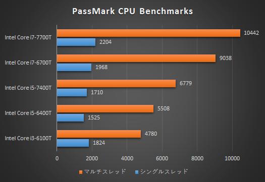 525_Core i7-7700Tプロセッサー性能比較_PassMark_170209_02a