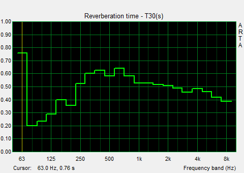 T60_Graph